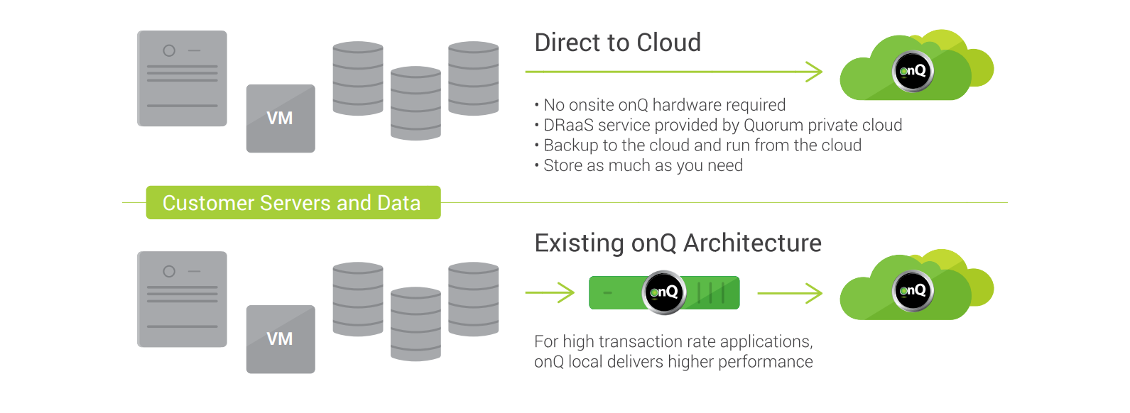 Direct to Cloud Overview Graphic